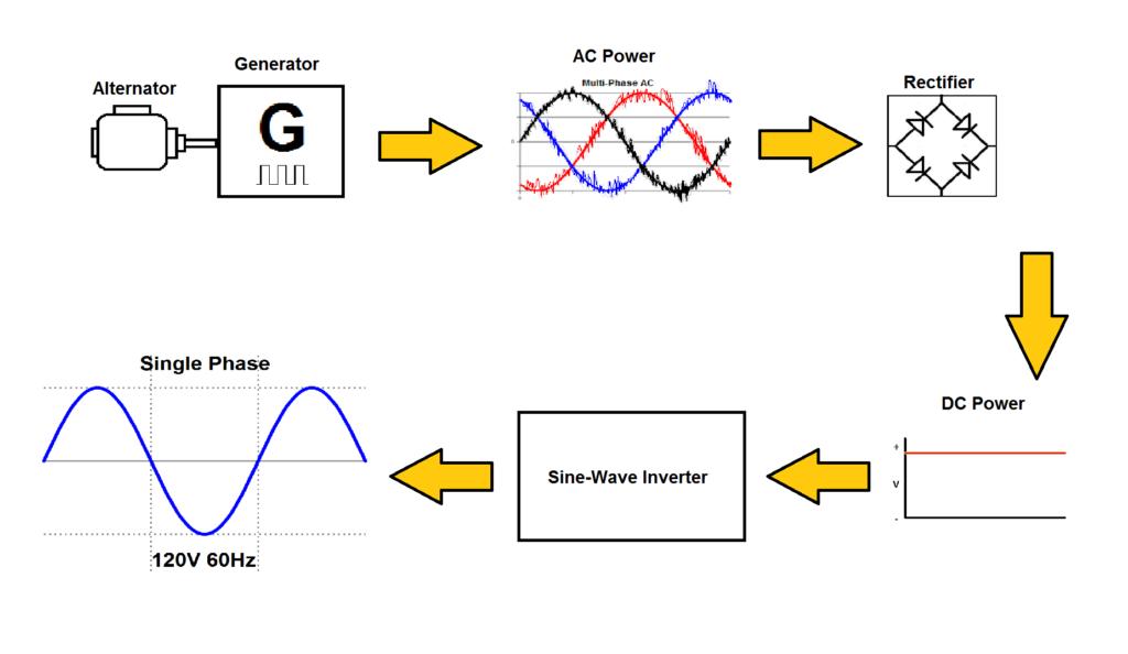How Inverter Generator Works